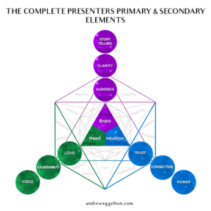 the-primary-elements-stage-4-brainheart-intuition-01